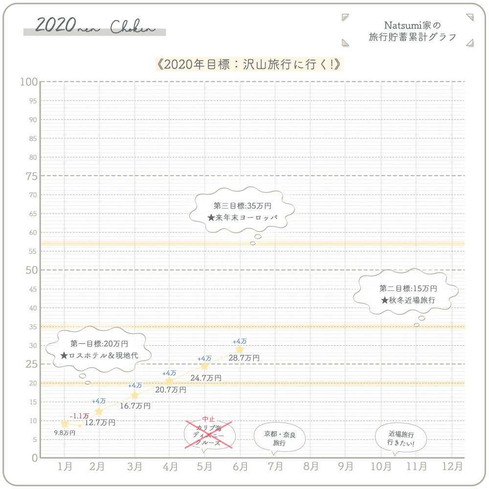 旅行貯金 4万円 (14%)