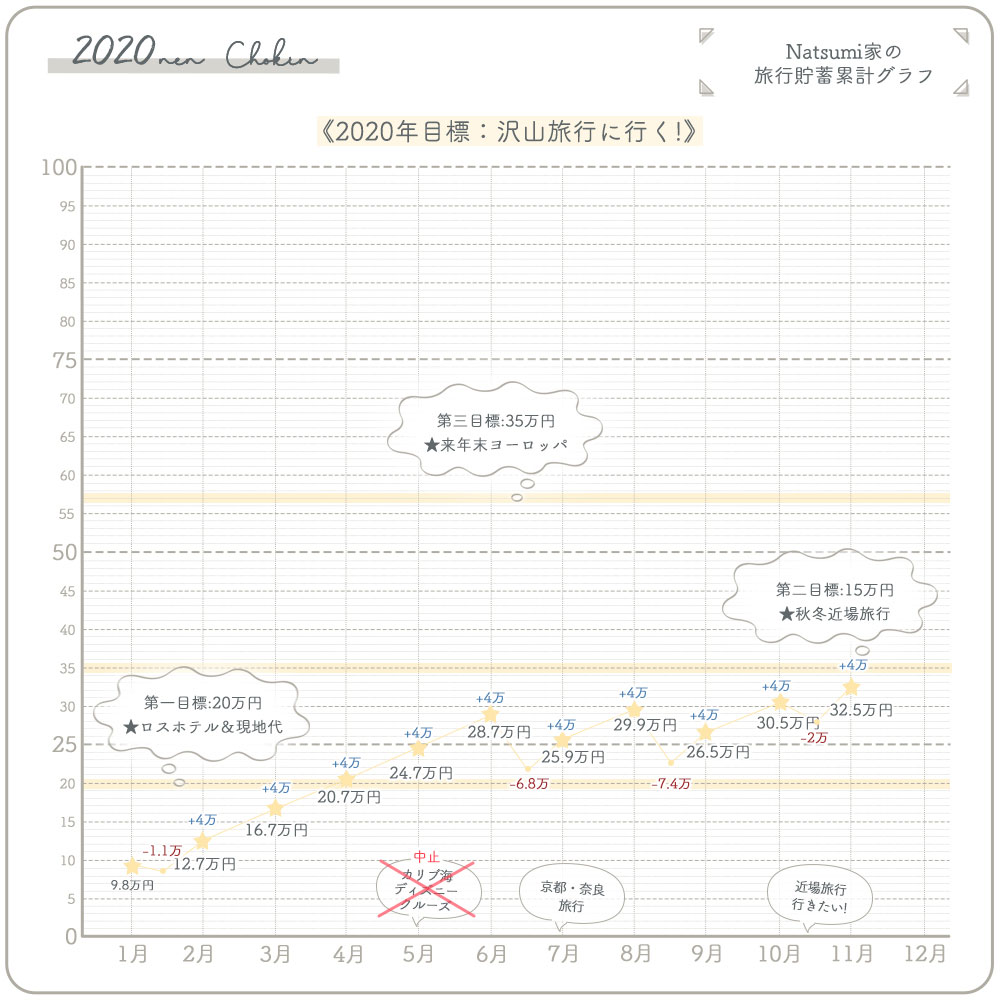 旅行貯金 4万円 (10%)