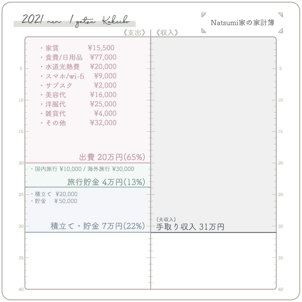 2021年1月家計簿