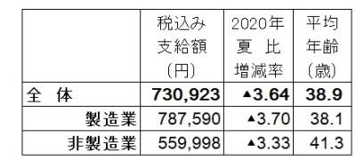 2021年上場企業夏ボーナス平均額
