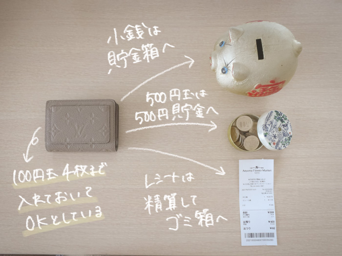 お買い物後のお財布整理整頓