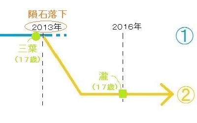 f:id:natsusakana777:20170704223317j:plain