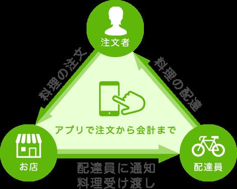 f:id:nattsu1991:20190531111428p:plain