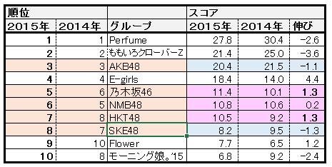 f:id:natuka_shinobu:20150508125119p:image:w550