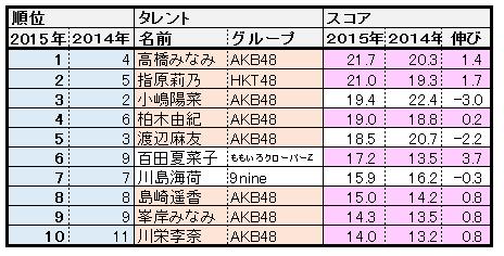 f:id:natuka_shinobu:20150508125121p:image:w550