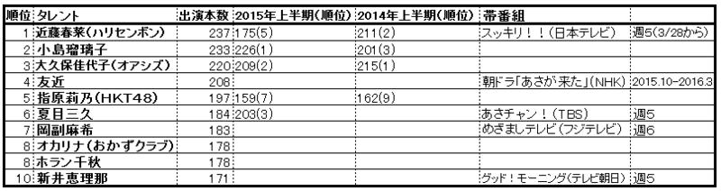 f:id:natuka_shinobu:20160714124044p:image