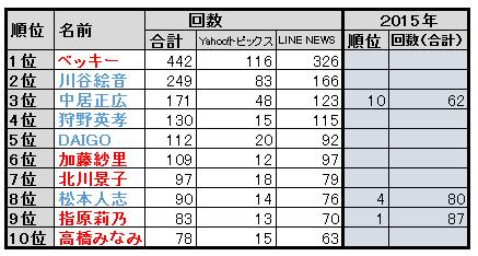 f:id:natuka_shinobu:20160722155407p:image