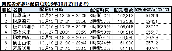 f:id:natuka_shinobu:20161028154834p:image
