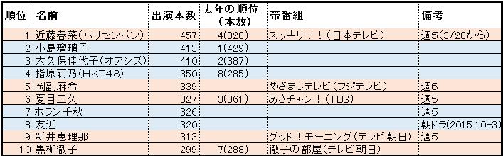 f:id:natuka_shinobu:20161213222536p:image