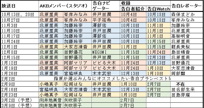 f:id:natuka_shinobu:20170223174030p:image:w600