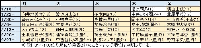 f:id:natuka_shinobu:20170305201527p:image