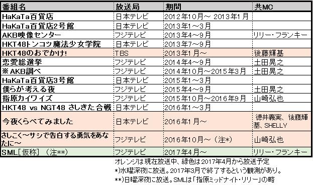 f:id:natuka_shinobu:20170315124850p:image:w550
