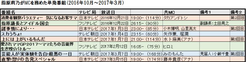 f:id:natuka_shinobu:20170315124851p:image