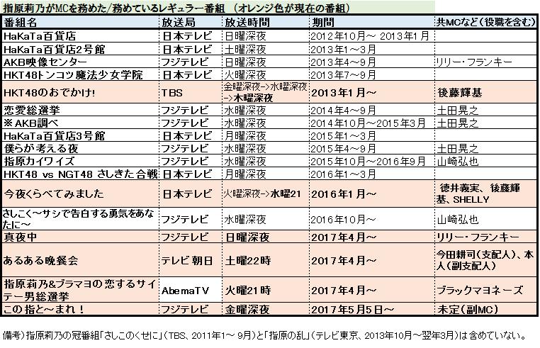 f:id:natuka_shinobu:20170330001211p:image:w650