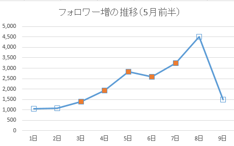 f:id:natuka_shinobu:20170510204305p:image:w400