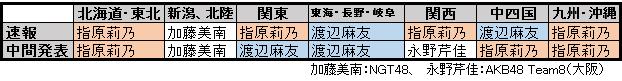 f:id:natuka_shinobu:20170610105427p:image