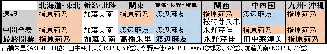 f:id:natuka_shinobu:20170622010442p:image