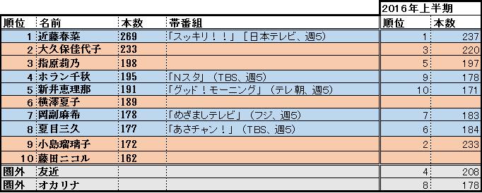 f:id:natuka_shinobu:20170707191746p:image