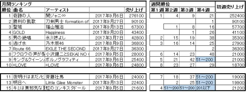 f:id:natuka_shinobu:20171012104520p:image