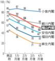 [国内]歴代内閣の発足当初の支持率推移
