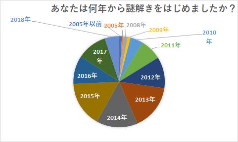 f:id:nazoko_dayo:20181224232255p:plain