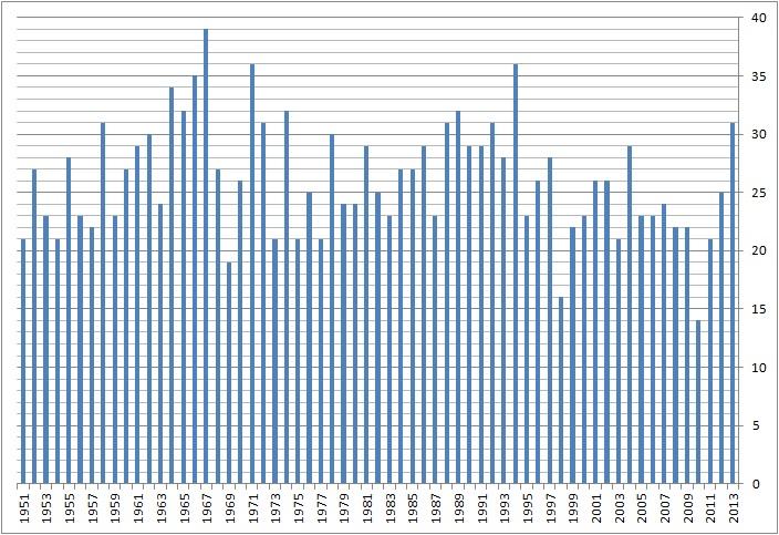 Number of Typhoon Development in Pacific Ocean,1951-2013