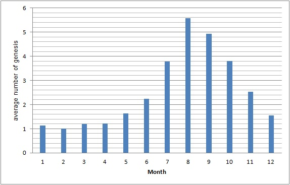 monthly figure of generated typhoons