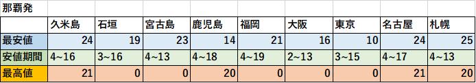 f:id:nc_ryugaku:20170919083055p:plain