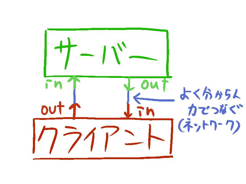 f:id:ne5oku:20160710184307p:plain