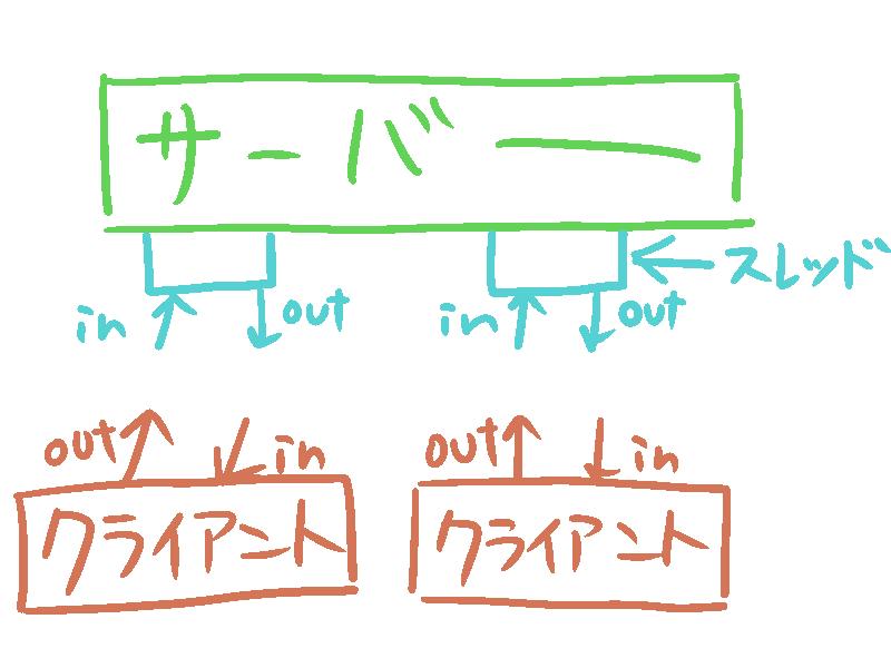 f:id:ne5oku:20160710184817p:plain