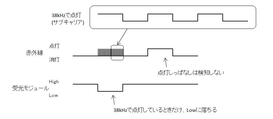 f:id:neet2121:20200112015856p:plain