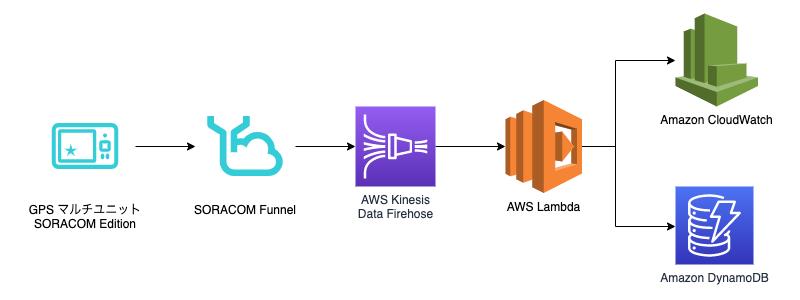 各々のサービスを示すアイコンが矢印で結ばれています。まず GPS マルチユニット SORACOM Edition から SORACOM Funnel に矢印が伸びており、SORACOM Funnel から Amazon Kinesis Data Firehose に伸びています。そこから AWS Lambda に伸びており、AWS Lambda からは 2 本の矢印がそれぞれ Amazon CloudWatch と Amazon DynamoDB に伸びています。