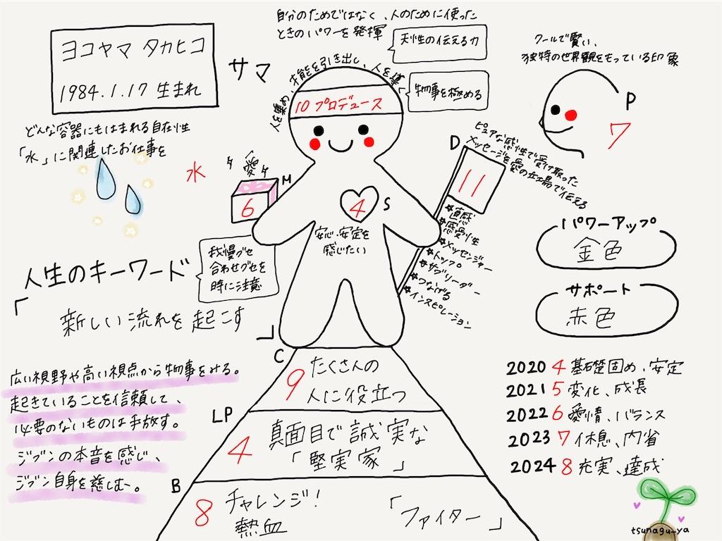 f:id:neko-nurse:20210902074741j:image