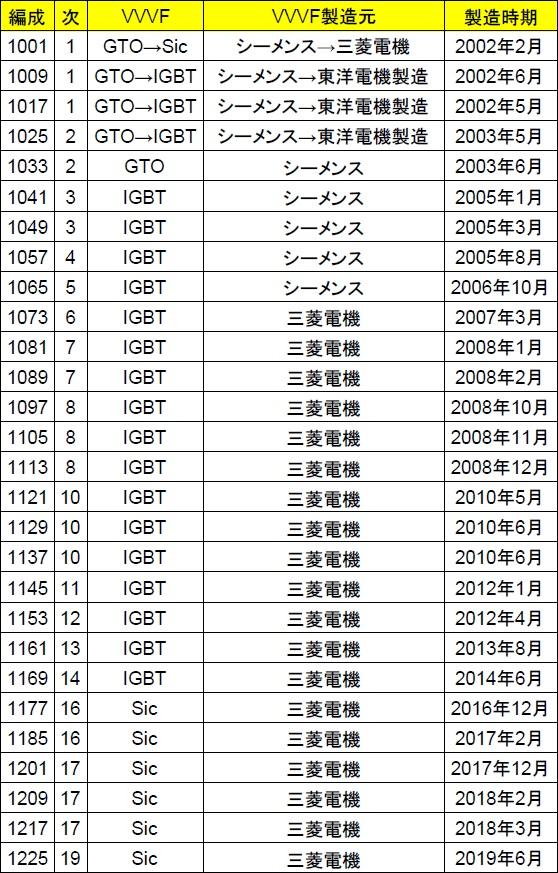 筆者作成:京急1000形8両編成VVVF
