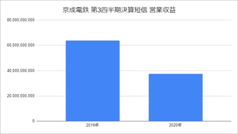 「京成電鉄 2021年3月期第3四半期決算短信」をもとに筆者作成