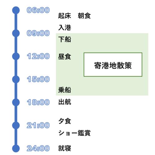 寄港日のスケジュール例