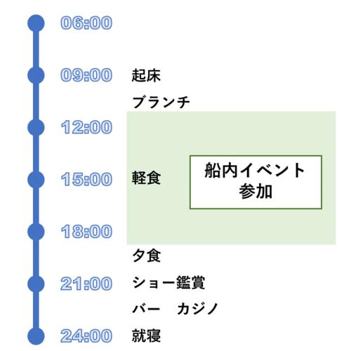 終日航海日のスケジュール例