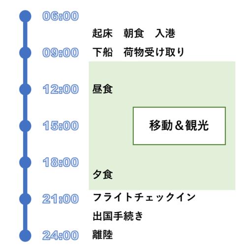 下船日のスケジュール例
