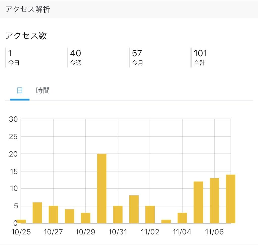 f:id:nekosuke_takotako:20181108073355j:image