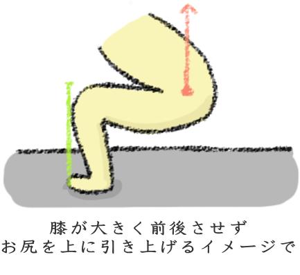 体幹を使用し、膝と腰に負担をかけない