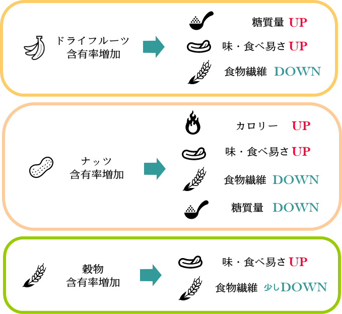 各食材の役割