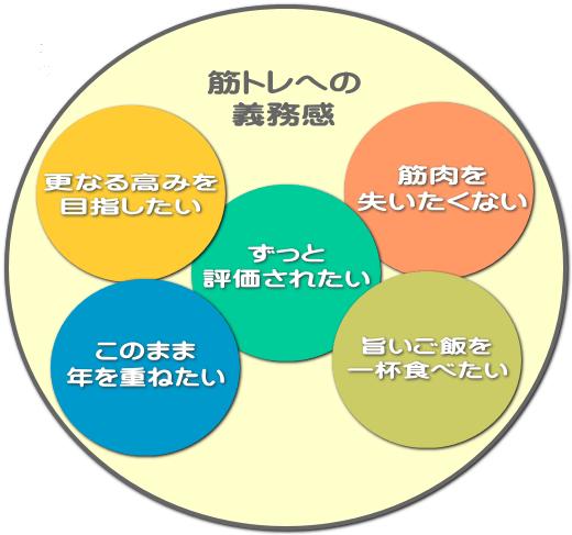 様々な要素で構成される義務感