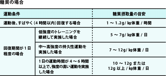 筋トレ時の糖質摂取目安量
