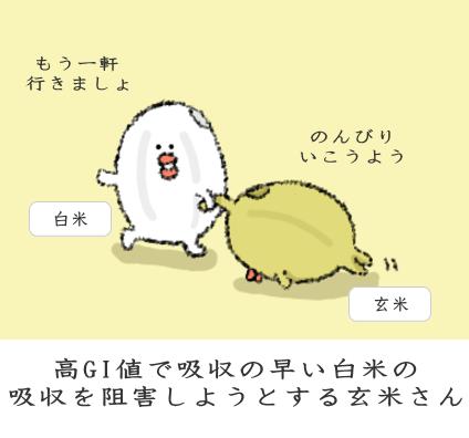 玄米が白米の吸収を妨げる図