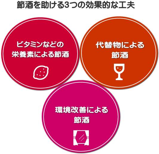 効果的な節酒・禁酒方法