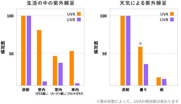 カーテンによる紫外線カット率