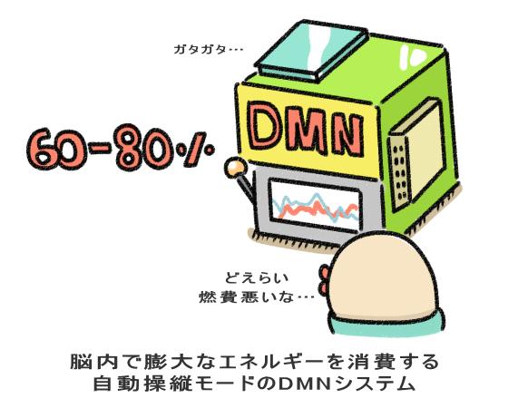 脳内で膨大なエネルギーを消費する 自動操縦モードのDMNシステム