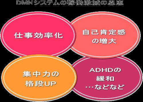 仕事効率化 自己肯定感の増大 集中力の格段UP ADHDの緩和