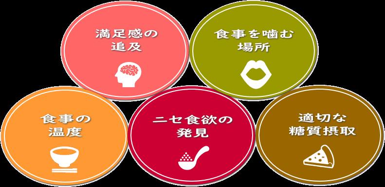 満足感の追及・食事を噛む場所・食事の温度・ニセ食欲の発見・適切な糖質摂取
