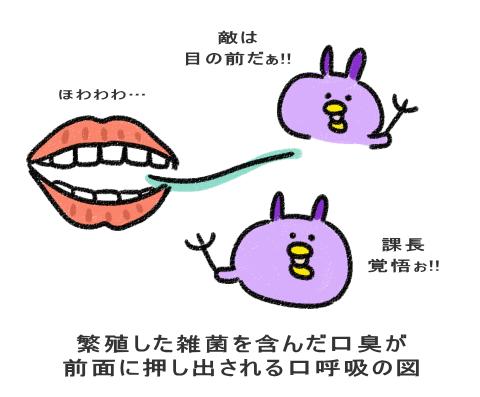 繁殖した雑菌を含んだ口臭が 前面に押し出される口呼吸の図